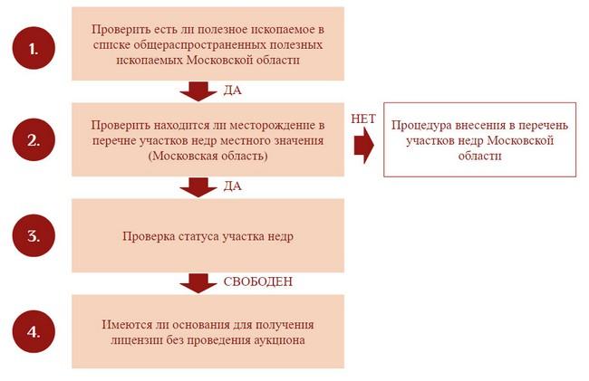 Порядок получения лицензий на добычу общераспространенных полезных ископаемых